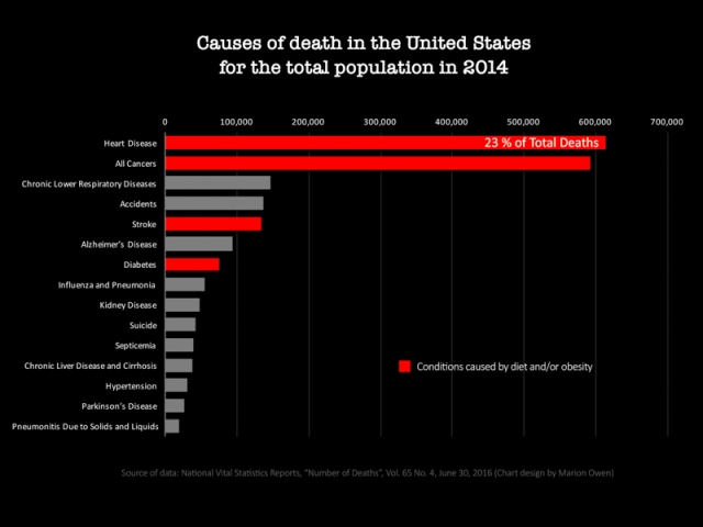 Leading causes of death in the United States CDC